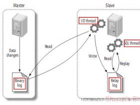 MySQL 5.7之主从复制搭建